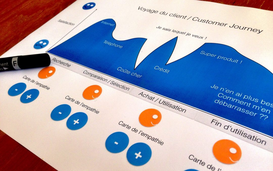 Customer journey: cos'è e cosa offrire in ogni fase
